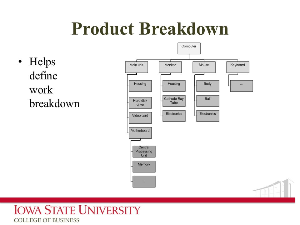 Product Breakdown Helps define work breakdown