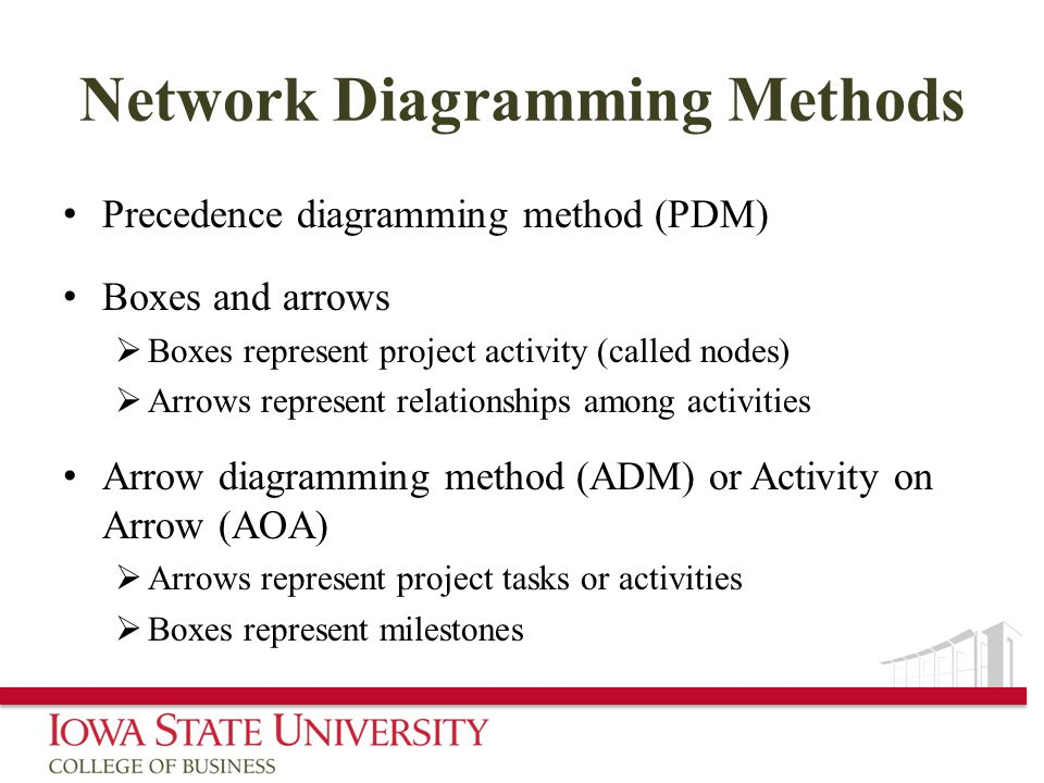 Network Diagramming Methods Precedence diagramming method (PDM) Boxes and arrows  Boxes represent project activity (called nodes)  Arrows represent relationships among activities Arrow diagramming method (ADM) or Activity on Arrow (AOA)  Arrows represent project tasks or activities  Boxes represent milestones