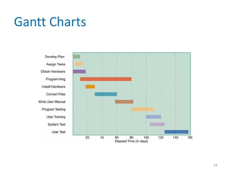 Gantt Charts 14