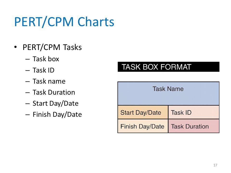 PERT/CPM Charts PERT/CPM Tasks – Task box – Task ID – Task name – Task Duration – Start Day/Date – Finish Day/Date 17