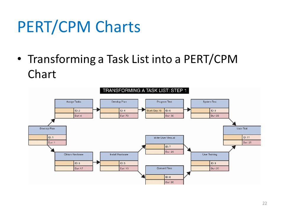 PERT/CPM Charts Transforming a Task List into a PERT/CPM Chart 22