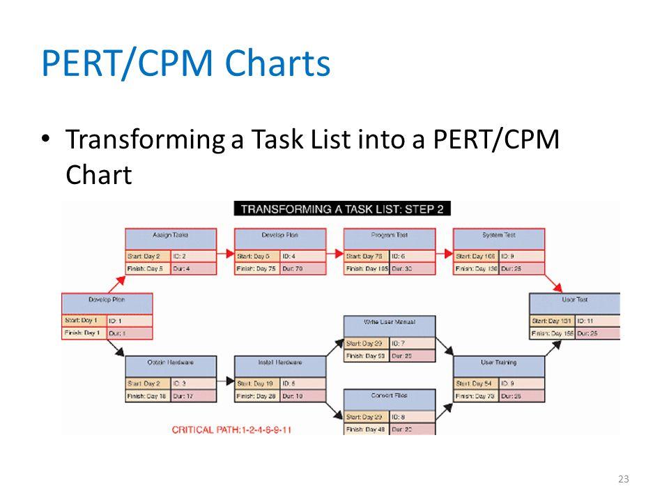 PERT/CPM Charts Transforming a Task List into a PERT/CPM Chart 23