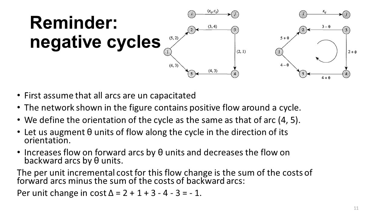 First assume that all arcs are un capacitated The network shown in the figure contains positive flow around a cycle.