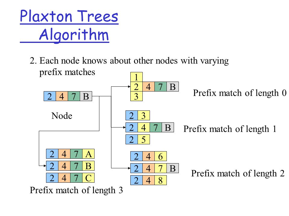 Plaxton Trees Algorithm 247B 2. Each node knows about other nodes with varying prefix matches Node 247B 247B 247B 247B 3 1 5 3 6 8 A C 2 2 24 24 247 2
