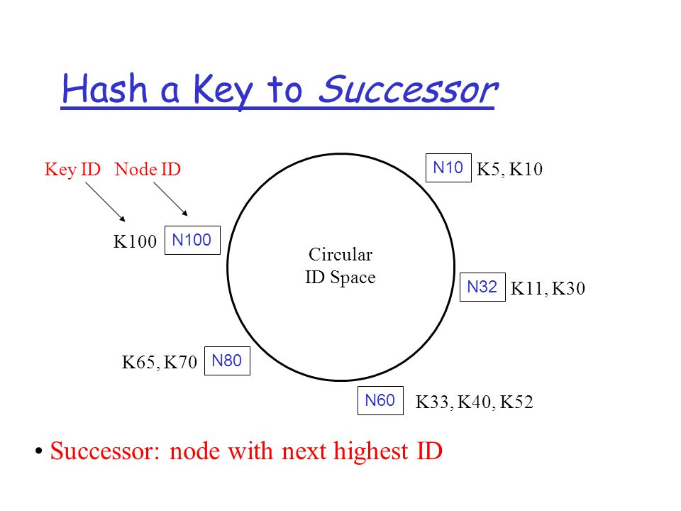 Hash a Key to Successor N32 N10 N100 N80 N60 Circular ID Space Successor: node with next highest ID K33, K40, K52 K11, K30 K5, K10 K65, K70 K100 Key ID Node ID