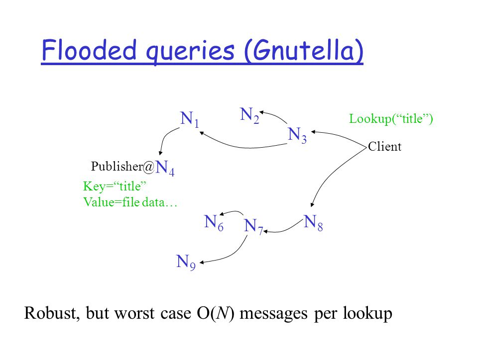 Routed queries (Freenet, Chord, etc.) N4N4 Publisher Client N6N6 N9N9 N7N7 N8N8 N3N3 N2N2 N1N1 Lookup( title ) Key= title Value=file data…