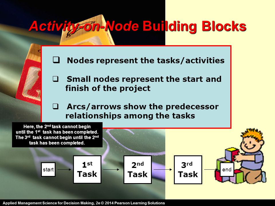 Activity-on-Node Building Blocks  Nodes represent the tasks/activities  Small nodes represent the start and finish of the project  Arcs/arrows show