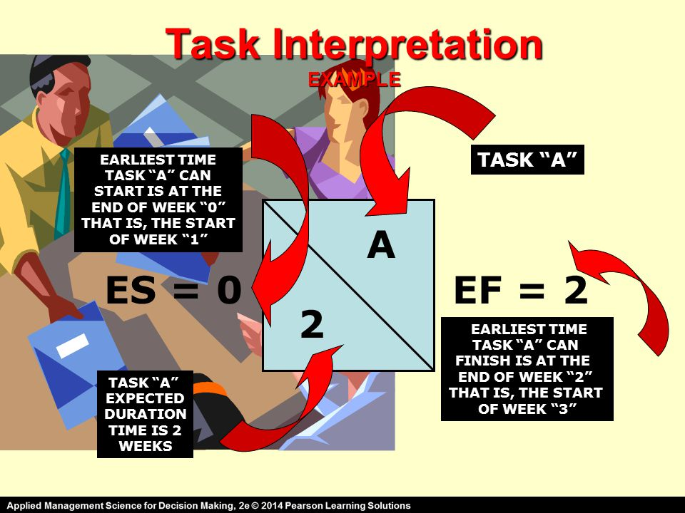 "Task Interpretation EXAMPLE 2 A ES = 0EF = 2 TASK ""A"" EXPECTED DURATION TIME IS 2 WEEKS EARLIEST TIME TASK ""A"" CAN START IS AT THE END OF WEEK ""0"" THA"