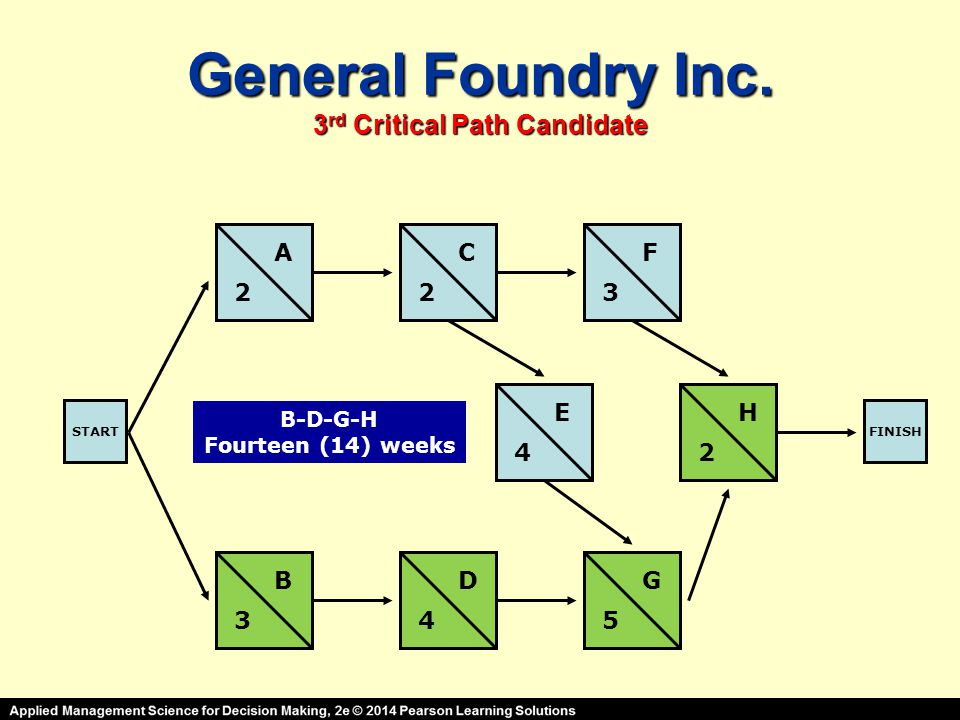 General Foundry Inc. 3rd Critical Path Candidate STARTFINISH A B C D E F G H 2 3 23 4 45 2 B-D-G-H Fourteen (14) weeks