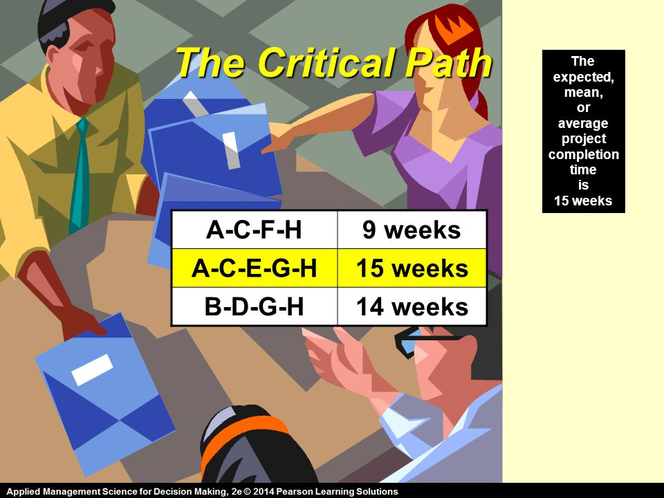 The Critical Path A-C-F-H9 weeks A-C-E-G-H15 weeks B-D-G-H14 weeks The expected, mean, or average project completion time is 15 weeks