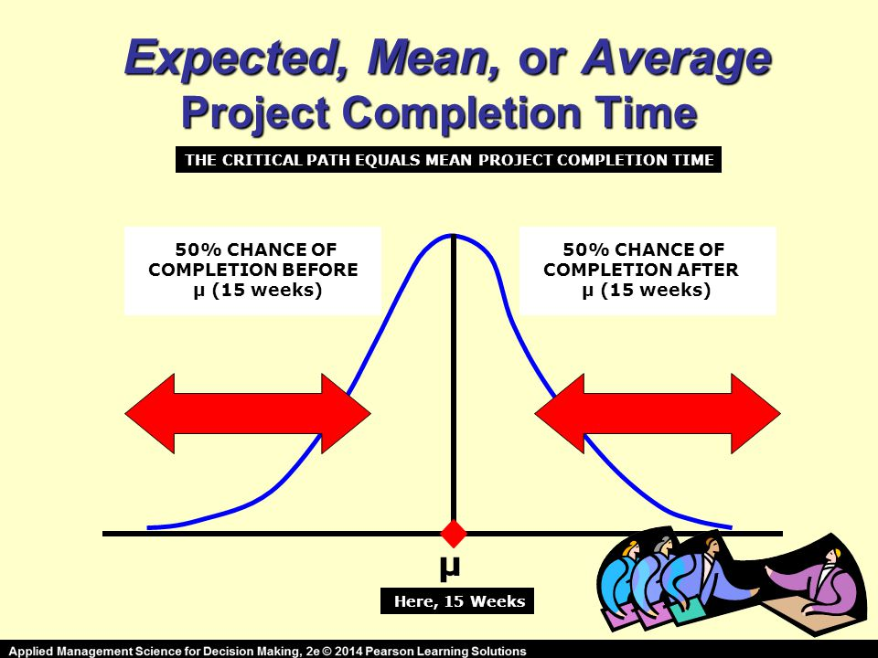 E EE Expected, Mean, or Average Project Completion Time μ Here, 15 Weeks 50% CHANCE OF COMPLETION BEFORE μ (15 weeks) 50% CHANCE OF COMPLETION AFTER μ (15 weeks) THE CRITICAL PATH EQUALS MEAN PROJECT COMPLETION TIME