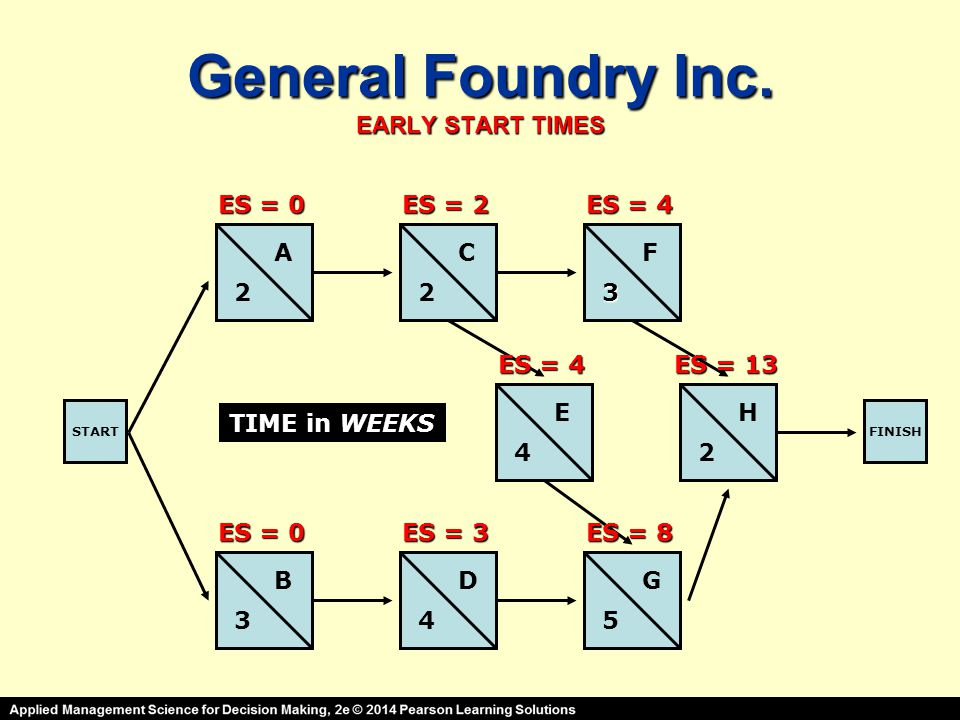 General Foundry Inc. EARLY START TIMES STARTFINISH A B C D E F G H 2 3 23 4 45 2 TIME in WEEKS ES = 0 ES = 2 ES = 3 ES = 4 ES = 8 ES = 13