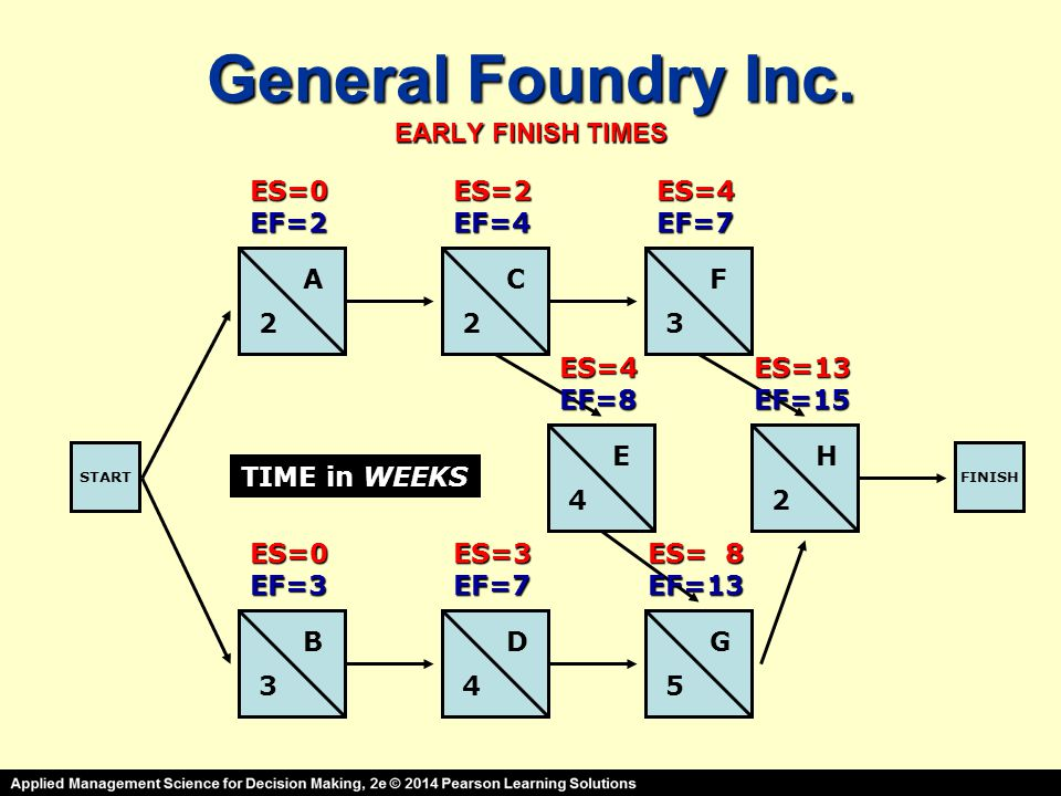 General Foundry Inc. EARLY FINISH TIMES STARTFINISH A B C D E F G H 2 3 23 4 45 2 TIME in WEEKS ES=0EF=2 ES=0EF=3 ES=2EF=4 ES=3EF=7 ES=4EF=7 ES=4EF=8