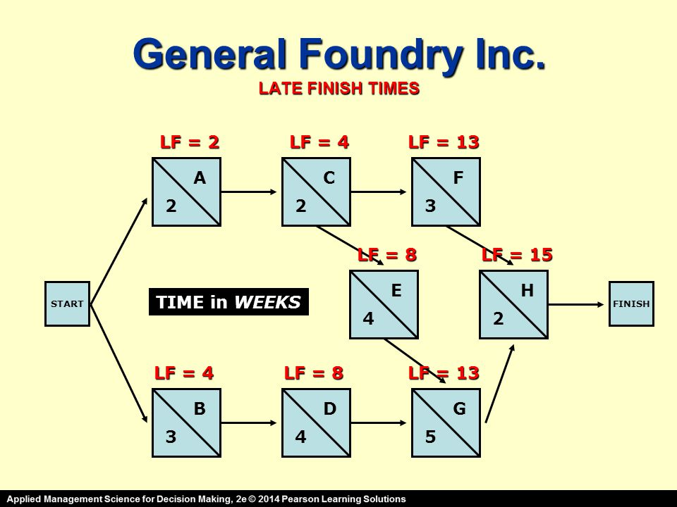 General Foundry Inc. LATE FINISH TIMES STARTFINISH A B C D E F G H 2 3 23 4 45 2 TIME in WEEKS LF = 2 LF = 4 LF = 8 LF = 13 LF = 8 LF = 13 LF = 15