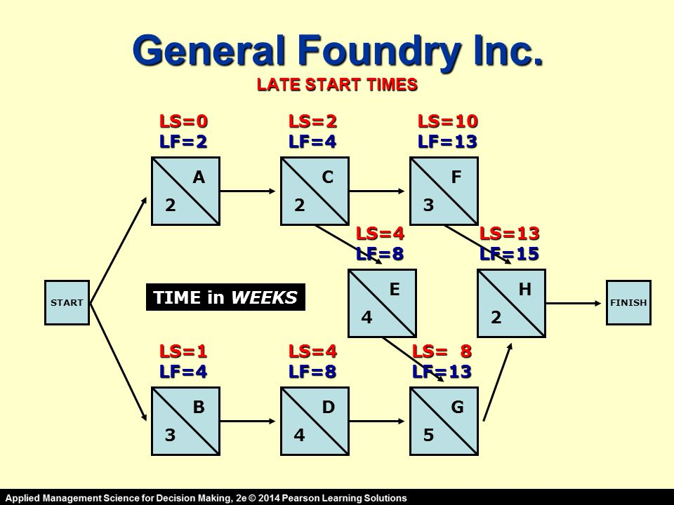 General Foundry Inc. LATE START TIMES STARTFINISH A B C D E F G H 2 3 23 4 45 2 TIME in WEEKS LS=0LF=2 LS=1LF=4 LS=2LF=4 LS=4LF=8 LS=10LF=13 LS=4LF=8