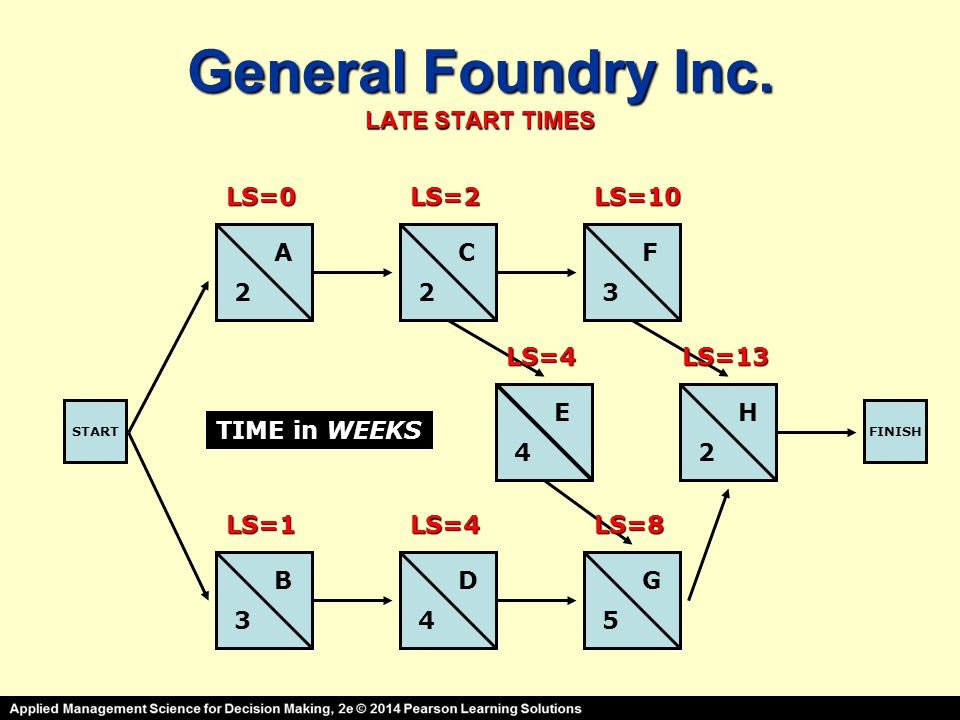 General Foundry Inc. LATE START TIMES STARTFINISH A B C D E F G H 2 3 23 4 45 2 TIME in WEEKS LS=0 LS=1 LS=2 LS=4 LS=10 LS=4 LS=8 LS=13