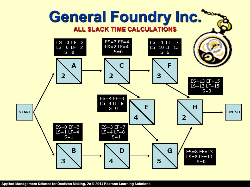 General Foundry Inc. ALL SLACK TIME CALCULATIONS STARTFINISH A B C D E F G H 2 3 23 4 45 2 ES=0 EF=3 LS=1 LF=4 S=1 S=1 ES=2 EF=4 LS=2 LF=4 S=0 S=0 ES=