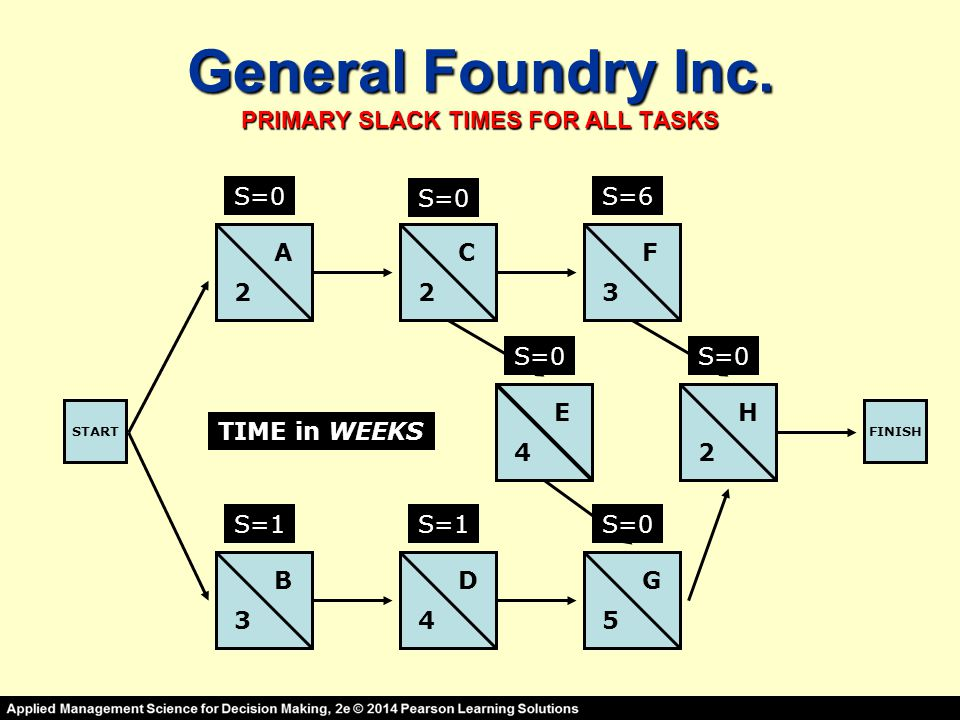 General Foundry Inc. PRIMARY SLACK TIMES FOR ALL TASKS STARTFINISH A B C D E F G H 2 3 23 4 45 2 TIME in WEEKS S=0 S=1 S=0 S=1 S=6 S=0 S=0 S=0