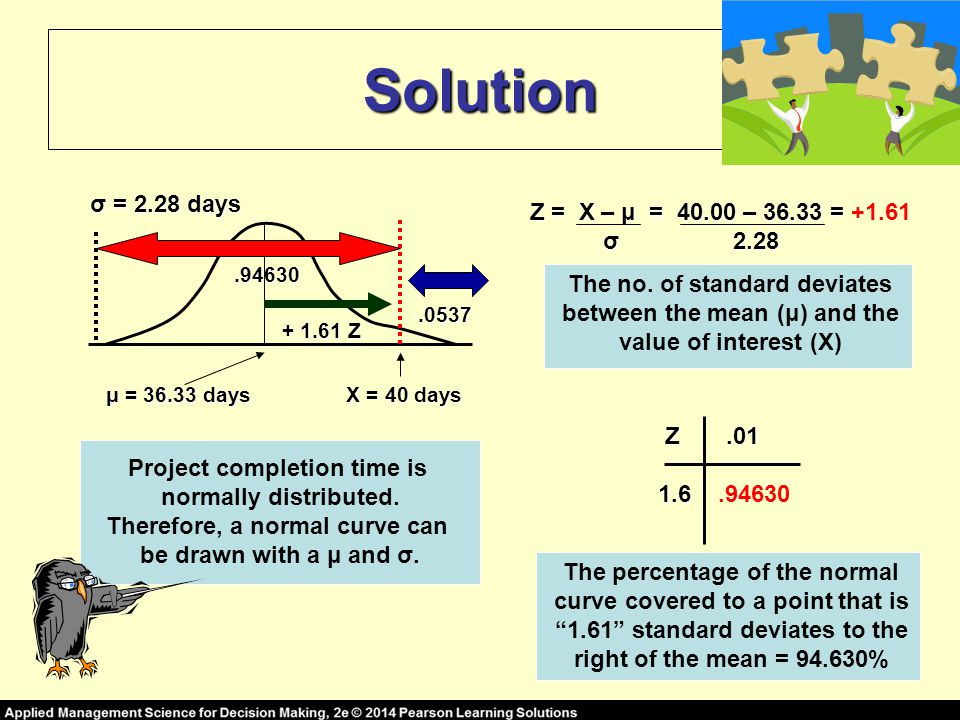 Solution μ = 36.33 days σ = 2.28 days X = 40 days Project completion time is normally distributed.