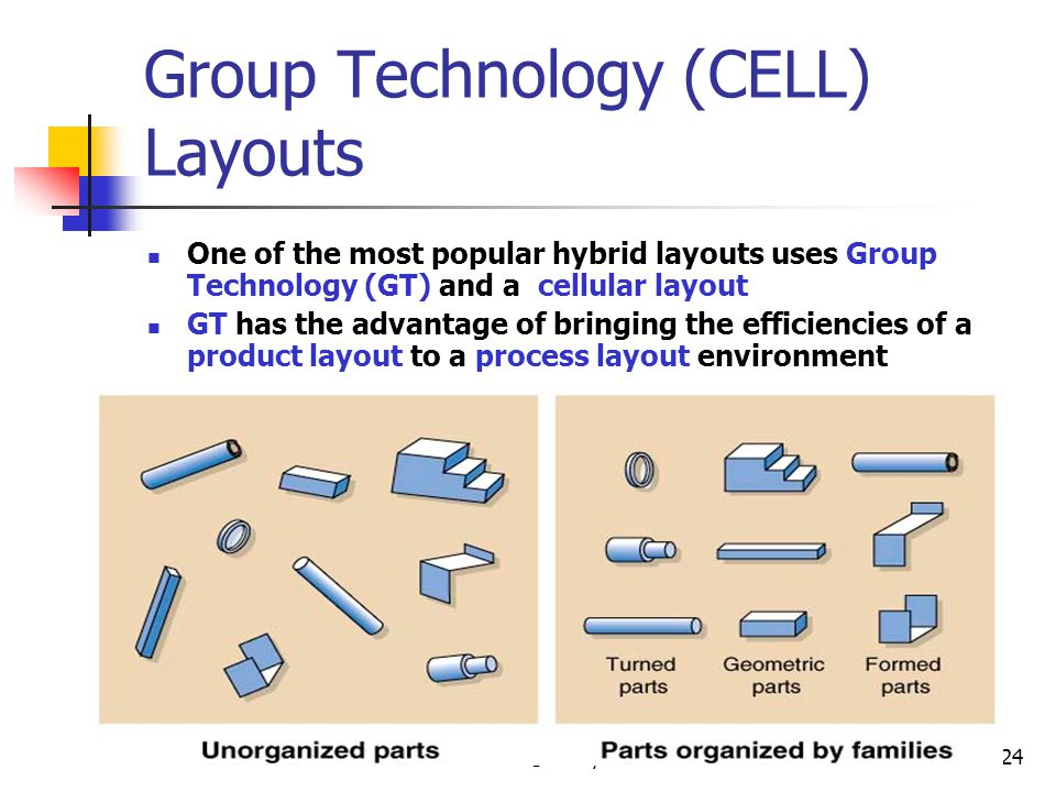 © Wiley 201024 Group Technology (CELL) Layouts One of the most popular hybrid layouts uses Group Technology (GT) and a cellular layout GT has the advantage of bringing the efficiencies of a product layout to a process layout environment