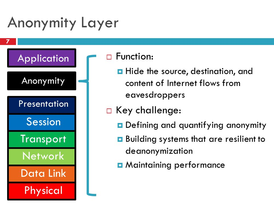 Anonymity Layer 7  Function:  Hide the source, destination, and content of Internet flows from eavesdroppers  Key challenge:  Defining and quantif