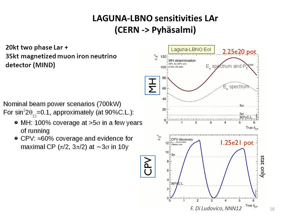 LAGUNA-LBNO sensitivities LAr (CERN -> Pyhäsalmi) 20kt two phase Lar + 35kt magnetized muon iron neutrino detector (MIND) F.