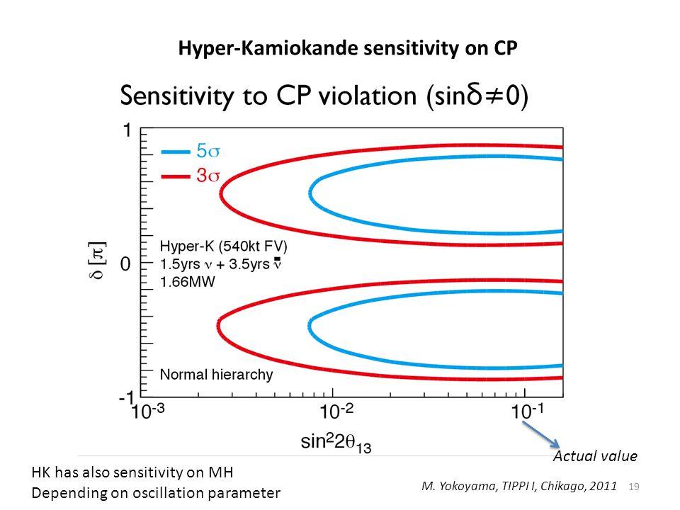 19 Hyper-Kamiokande sensitivity on CP M.