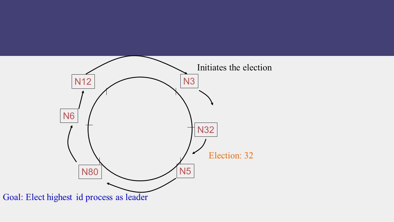 Initiates the election Election: 32 Goal: Elect highest id process as leader N80 N32 N5 N12 N6 N3