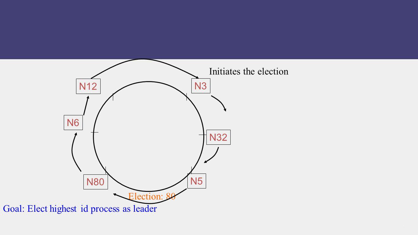 Initiates the election Election: 80 Goal: Elect highest id process as leader N80 N32 N5 N12 N6 N3