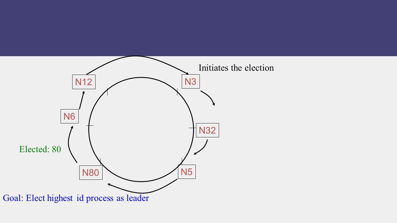 Initiates the election Elected: 80 Goal: Elect highest id process as leader N80 N32 N5 N12 N6 N3