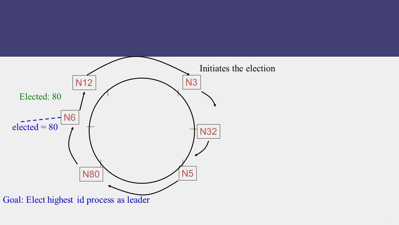 Initiates the election Elected: 80 Goal: Elect highest id process as leader N80 N32 N5 N12 N6 N3 elected = 80