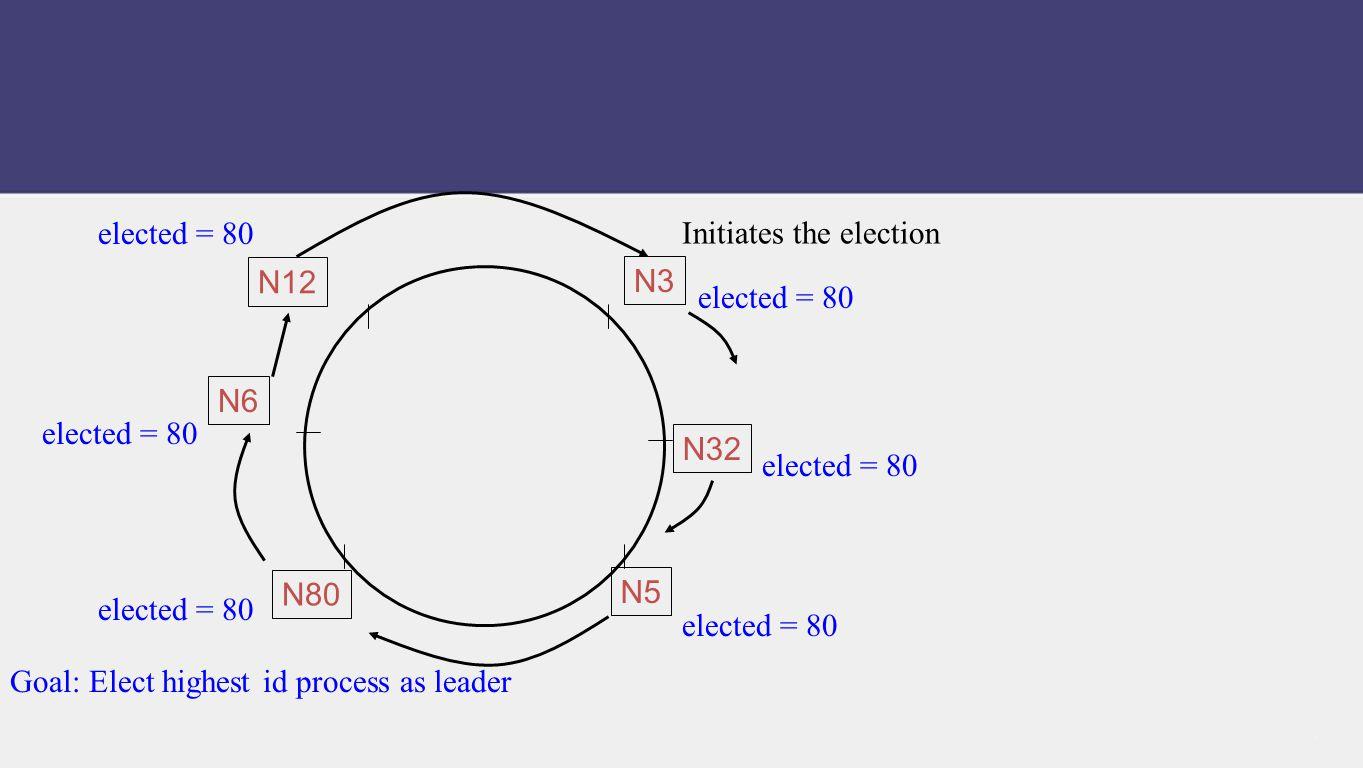 Initiates the election Goal: Elect highest id process as leader N80 N32 N5 N12 N6 N3 elected = 80