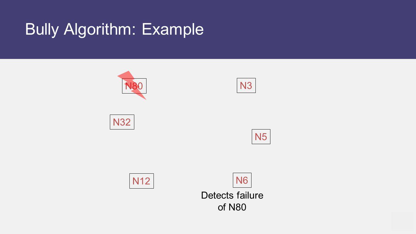 Bully Algorithm: Example N12 N5 N6 N80 N32 N3 Detects failure of N80