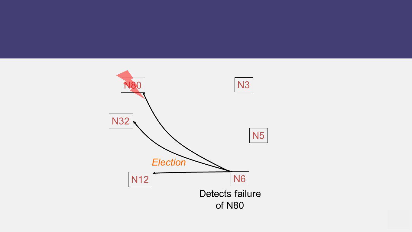 N12 N5 N6 N80 N32 N3 Detects failure of N80 Election