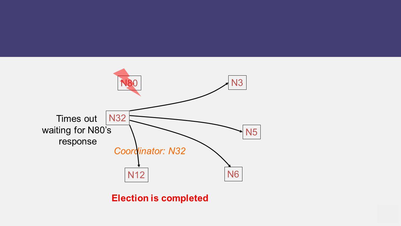 N12 N5 N6 N80 N32 N3 Coordinator: N32 Times out waiting for N80's response Election is completed