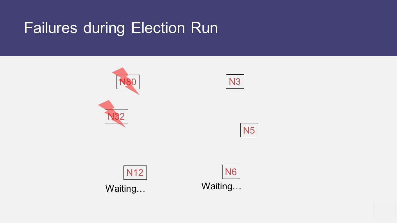 Failures during Election Run N12 N5 N6 N80 N32 N3 Waiting…