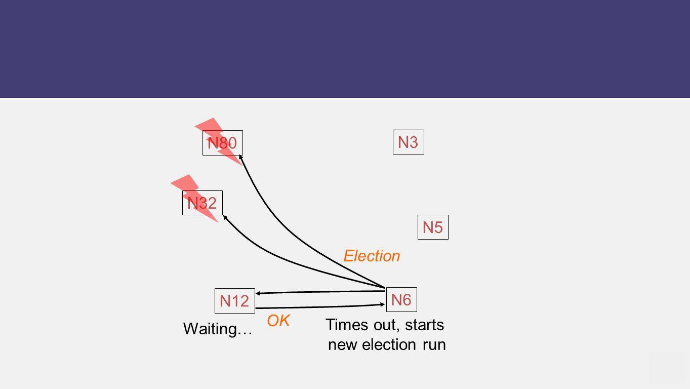 N12 N5 N6 N80 N32 N3 Times out, starts new election run Waiting… Election OK