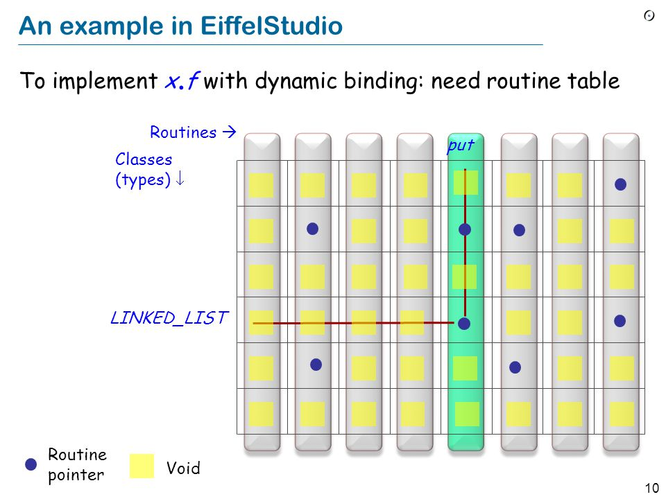 10 An example in EiffelStudio To implement x. f with dynamic binding: need routine table Routines  Classes (types)  put LINKED_LIST Routine pointer