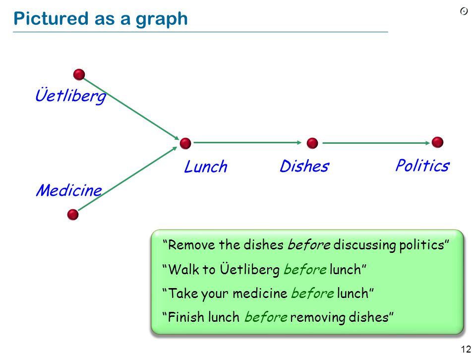 """12 Pictured as a graph """"Remove the dishes before discussing politics"""" """"Walk to Üetliberg before lunch"""" """"Take your medicine before lunch"""" """"Finish lunch"""