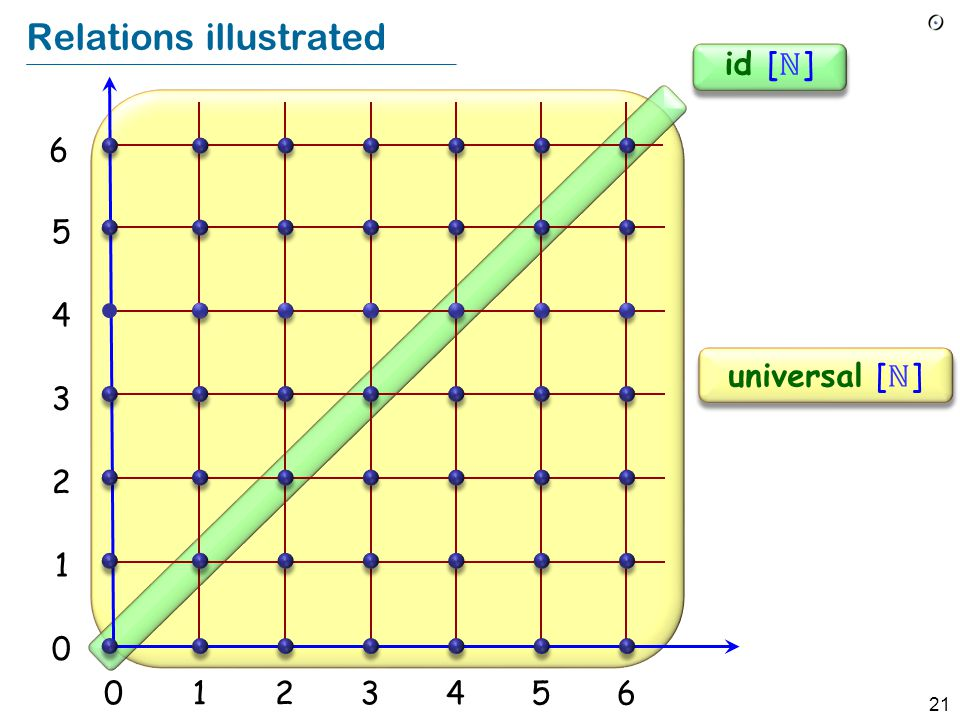 21 Relations illustrated 012356 1 2 3 4 5 0 4 universal [ ℕ ] 6 id [ ℕ ]