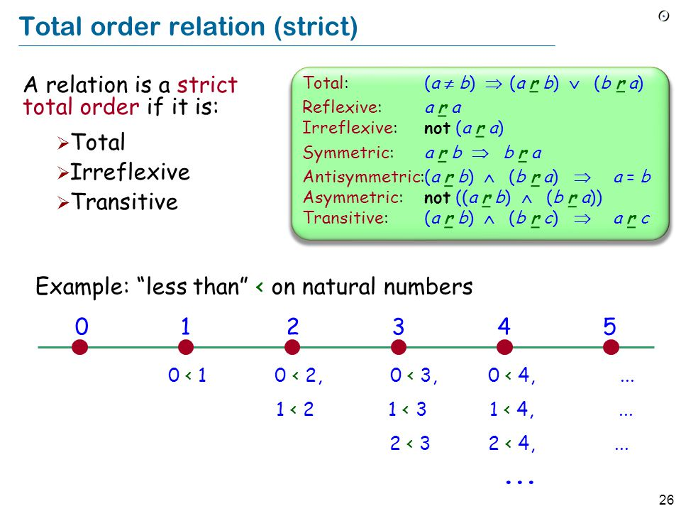 26 Total order relation (strict) A relation is a strict total order if it is:  Total  Irreflexive  Transitive Total:(a  b)  (a r b)  (b r a) Ref