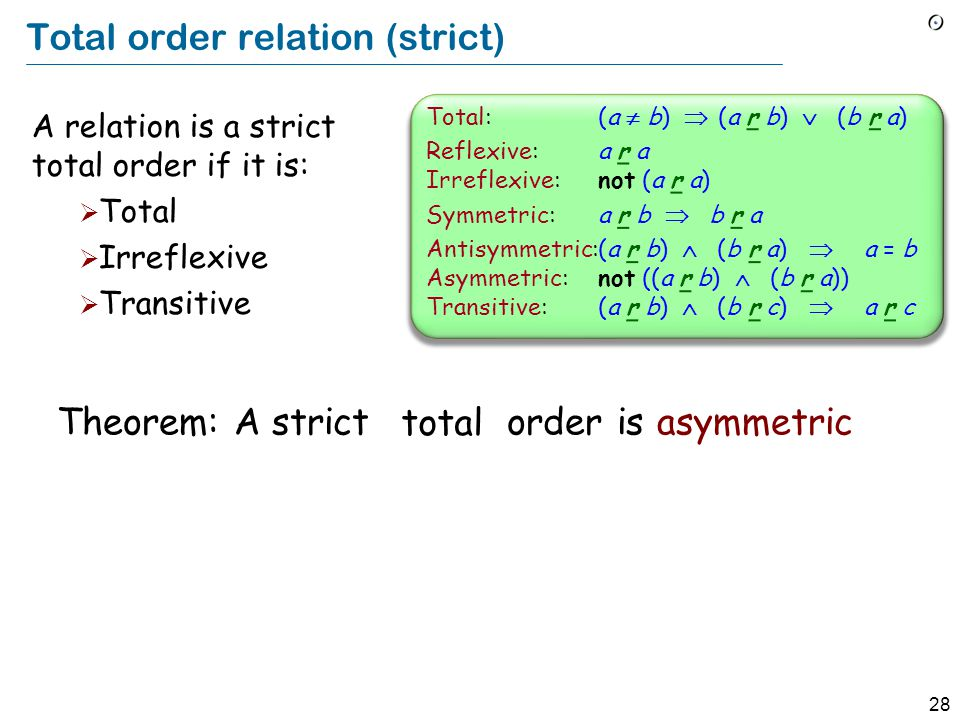 28 Total order relation (strict) Theorem: A strict order is asymmetric total A relation is a strict total order if it is:  Total  Irreflexive  Transitive Total:(a  b)  (a r b)  (b r a) Reflexive:a r a Irreflexive:not (a r a) Symmetric:a r b  b r a Antisymmetric:(a r b)  (b r a)  a = b Asymmetric:not ((a r b)  (b r a)) Transitive:(a r b)  (b r c)  a r c