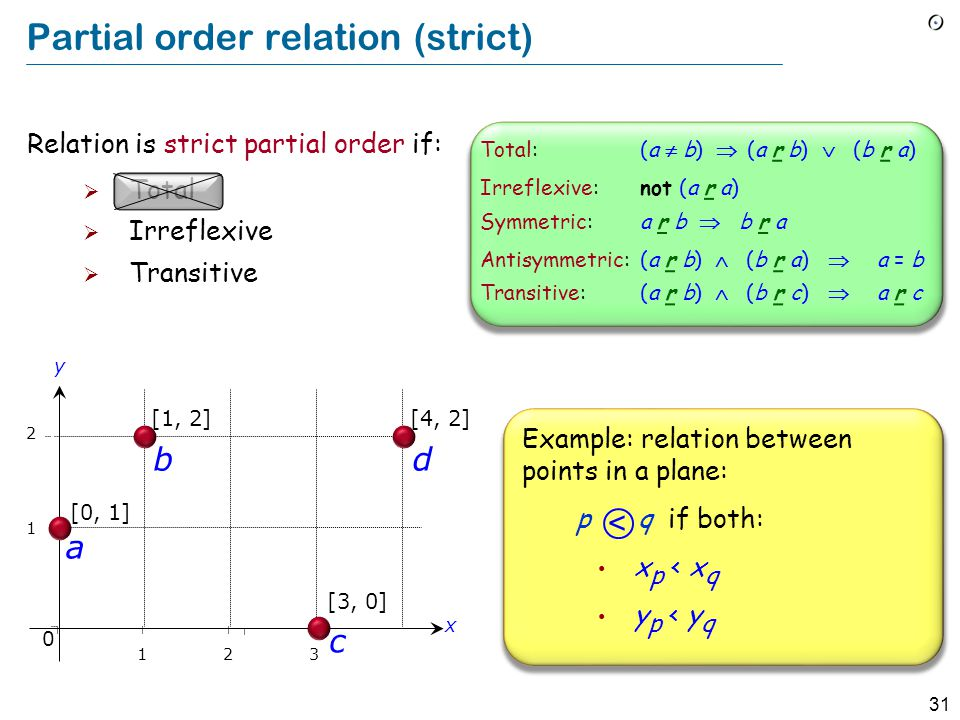31 Partial order relation (strict) [1, 2] 1 2 b a [0, 1] y x 0 123 [3, 0] c [4, 2] d Example: relation between points in a plane: p q if both: x p < x q y p < y q < Relation is strict partial order if:  Total  Irreflexive  Transitive Total:(a  b)  (a r b)  (b r a) Irreflexive:not (a r a) Symmetric:a r b  b r a Antisymmetric:(a r b)  (b r a)  a = b Transitive:(a r b)  (b r c)  a r c