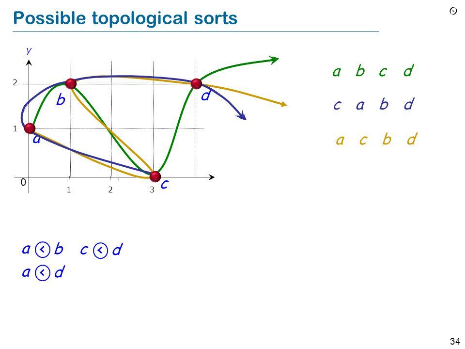 34 Possible topological sorts 1 2 b a y 0 123 c d a <b a <d c <d abcd cabd acbd