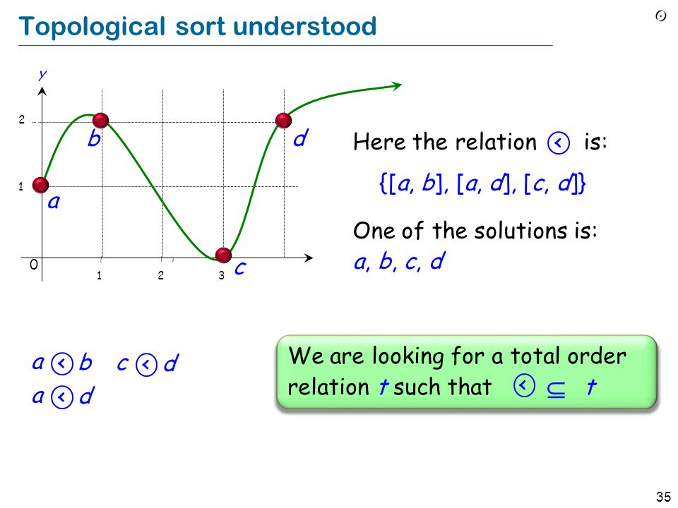 35 Topological sort understood Here the relation is: {[a, b], [a, d], [c, d]} 1 2 b a y 0 123 c d We are looking for a total order relation t such that  t < One of the solutions is: a, b, c, d a < b a < d c < d <
