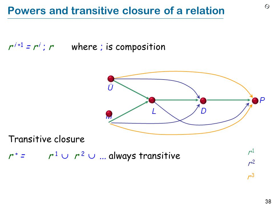 38 Powers and transitive closure of a relation r i +1 = r i ; r where ; is composition Ü M L D P r 1r 1 r 2r 2 r 3r 3 Transitive closure r + = r 1  r 2 ...