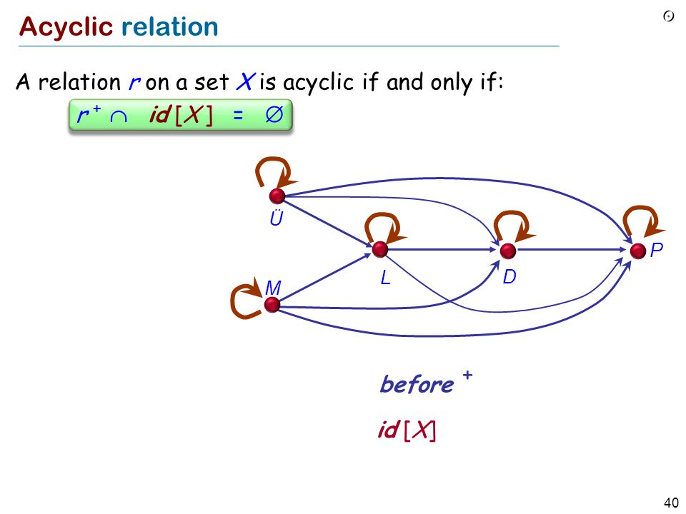 40 Acyclic relation r +  id [X ] =  before + id [X] Ü M L D P A relation r on a set X is acyclic if and only if:
