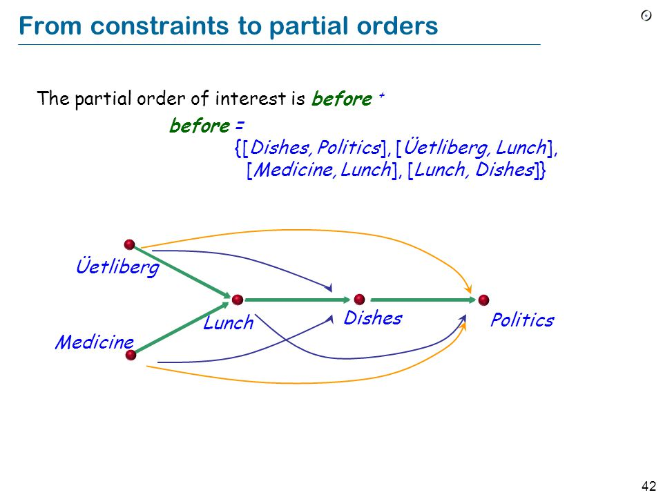 42 From constraints to partial orders The partial order of interest is before + before = {[Dishes, Politics], [Üetliberg, Lunch], [Medicine, Lunch], [Lunch, Dishes]} Üetliberg Medicine Lunch Dishes Politics