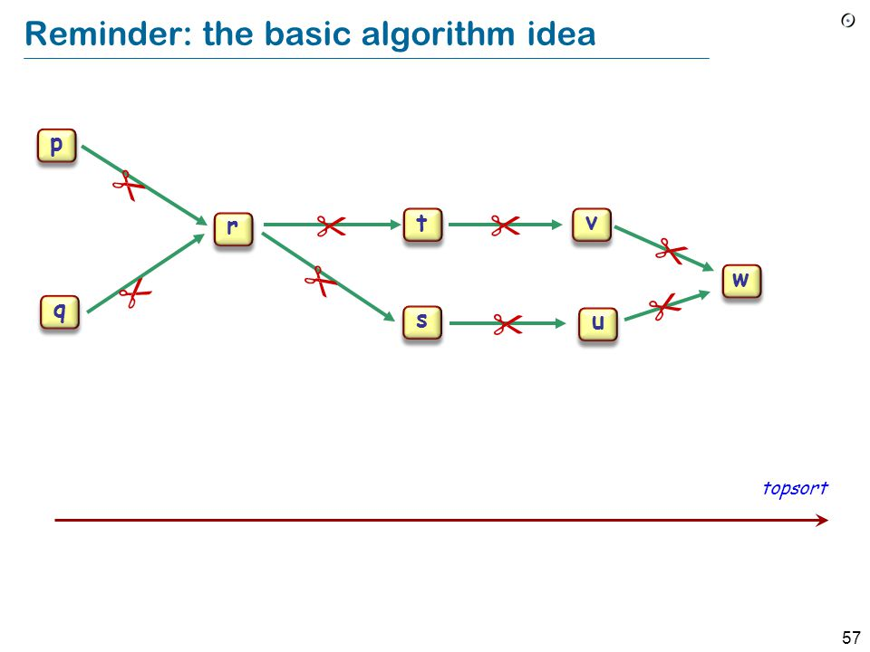 57 p q r s t u v w Reminder: the basic algorithm idea topsort p q r s t u v w        