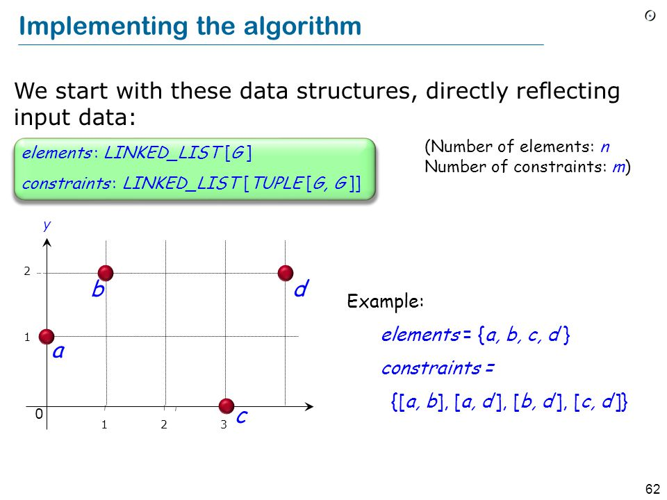 62 Implementing the algorithm (Number of elements: n Number of constraints: m) constraints : LINKED_LIST [TUPLE [G, G ]] elements : LINKED_LIST [G ] We start with these data structures, directly reflecting input data: Example: elements = {a, b, c, d } constraints = {[a, b], [a, d ], [b, d ], [c, d ]} 1 2 b a y 0 123 c d